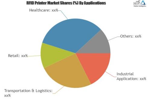 RFID Printer Market will reach 860 million US$ in 2024'