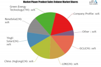 Solar Energy Products Market