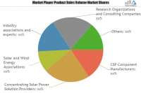 Concentrating Solar Power Market Is Thriving Worldwide