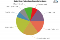 Track Bicycle Market