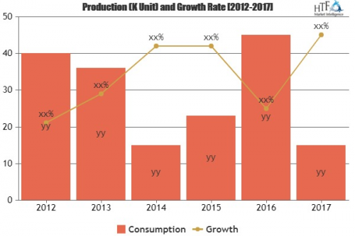 Excellent Growth of Permanent Hair Dye Market'