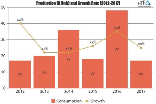 Smart Door Locks Market Astonishing Growth'