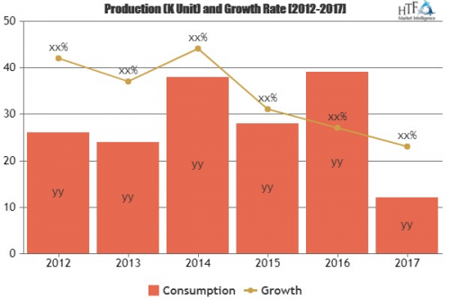 Smart Band Market to Witness Massive Growth by 2023'