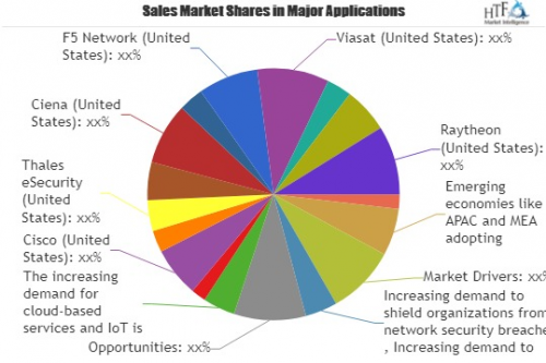 New Report Explored Global Network Encryption System Market'