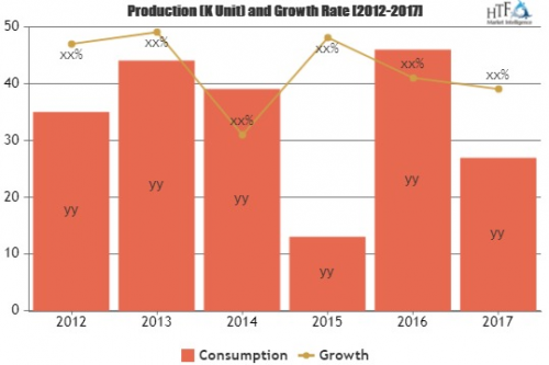 2019 Distributed Energy Generation Market Top Key Players Fo'