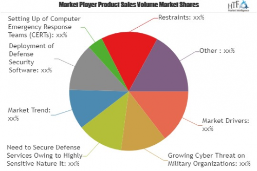 Defence Cyber Security Market Expected to Reach $26000.0 mil'