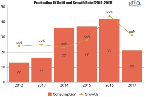 Parcel Delivery Market To Witness Huge Growth By 2025| China'