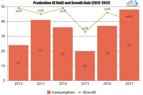 Air Freight Containers Market To See Huge Growth In Future|E'