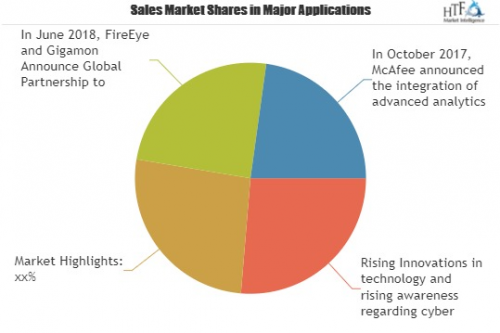 Endpoint Security Market – Know Target Segments'