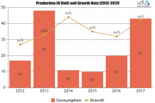 PVC Floor Market Is Likely to Experience a Tremendous Growth'