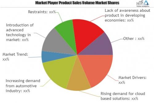 Auto Dealer Software Market SWOT Analysis'