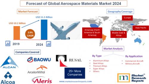 Forecast of Global Aerospace Materials Market 2024'