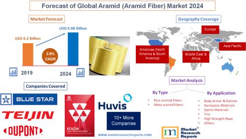 Forecast of Global Aramid (Aramid Fiber) Market 2024'