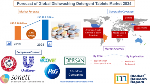Forecast of Global Dishwashing Detergent Tablets Market 2024'