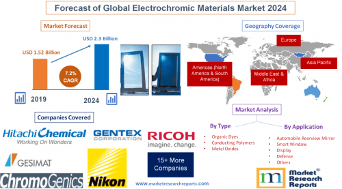 Forecast of Global Electrochromic Materials Market 2024'