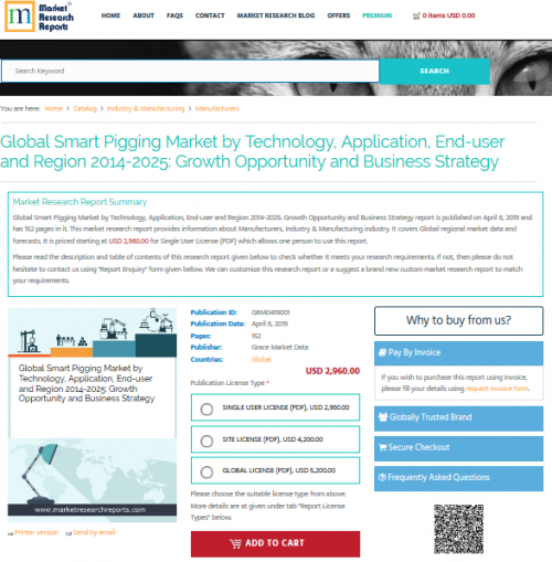 Global Smart Pigging Market by Technology, Application'