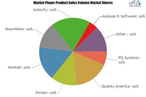 SPC Software Market'
