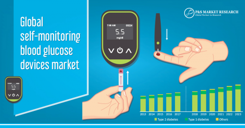 self-monitoring blood glucose devices market'
