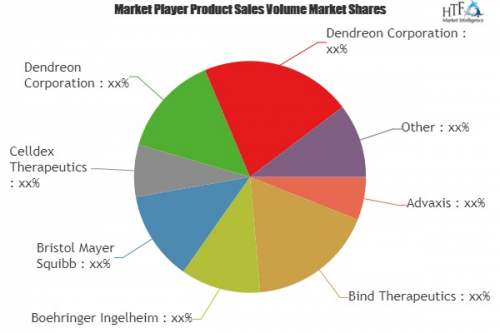 Cancer Targeted Therapy Market'