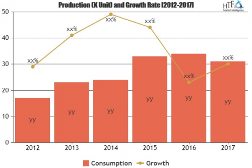 Weight Reduction Medicine Market Excellent Growth by 2023'