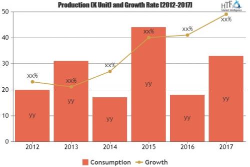 Managed M2M Services Market Showing Huge Economic Growth'