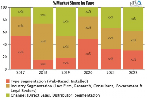 EDiscovery Market Astonishing Growth in Coming Years'