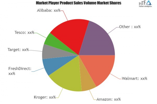 Online Grocery Services Market To Witness Astonishing Growth'