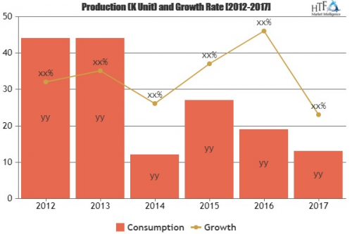 Smart Commute Market To Witness Huge Growth By 2025|Abb, Cis'