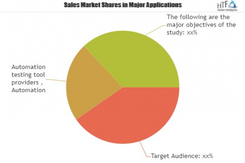 Automation Testing Tools Market to see Stunning Growth'
