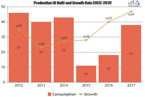 Mobile Coupon Product Market Wide Spread Across The World| C'