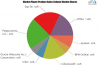 Sales Force Automation Software Market To Witness Huge Growt'