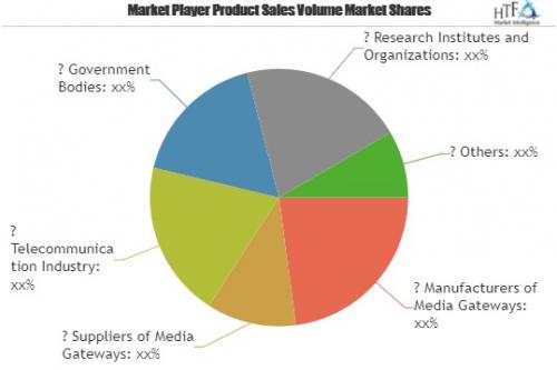 Media Gateway Market is Booming Worldwide'