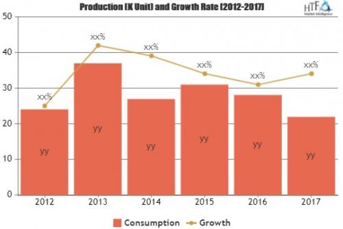 Pest Control Market to witness Astonishing Growth'