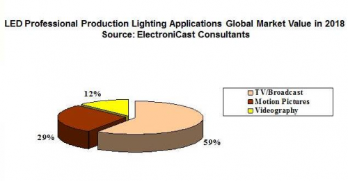 Film and Video Professional Production LED Lighting Global'
