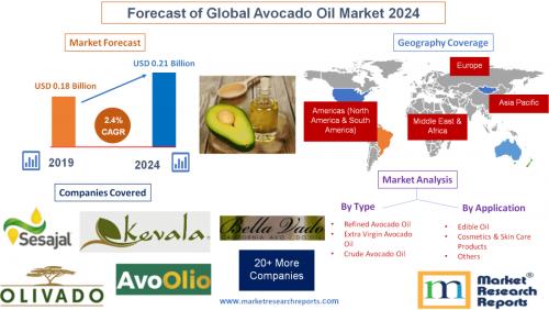 Forecast of Global Avocado Oil Market 2024'