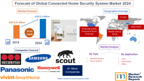 Forecast of Global Connected Home Security System Market'