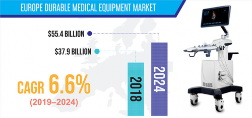 European durable medical equipment market'