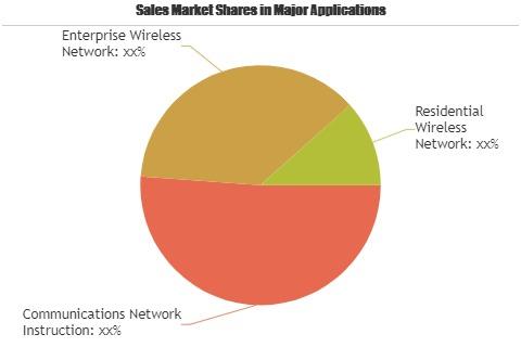 LTE Power Amplifiers Market'