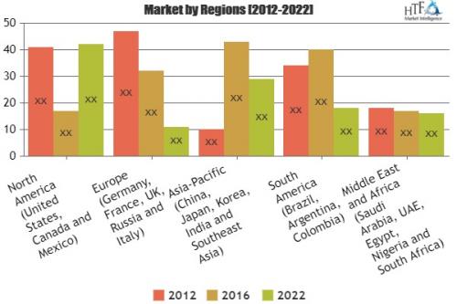 DSLR Lenses Market Analysis & Forecast For Next 5 Ye'