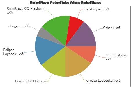 Logbook Software Market'