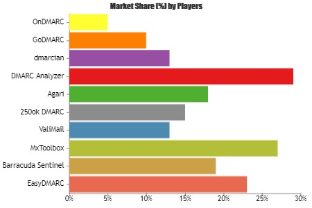 DMARC Software Market'