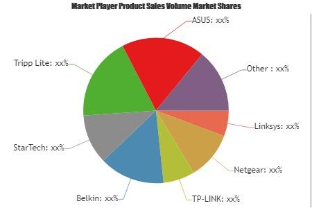 Ethernet Card Market'