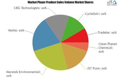 Decision making software (DM software) Market'