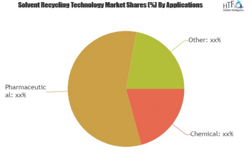 Solvent Recycling Technology Market'