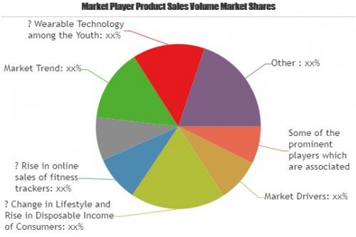Sport Trackers market to set phenomenal growth'