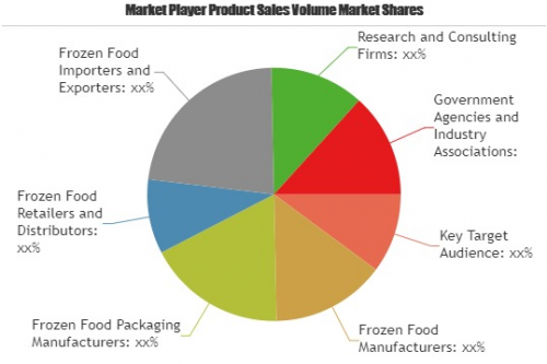 Frozen Food Market to see Stunning Growth'