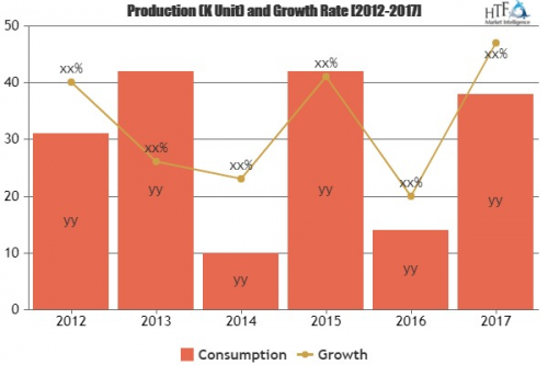 Automotive Simulation Market to Witness Massive Growth: Syno'