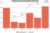 Adjustable Bed Market Astonishing Growth Gildeaway, Eco-Lux,'