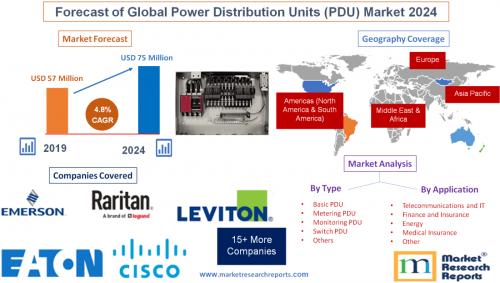 Forecast of Global Power Distribution Units (PDU) Market'