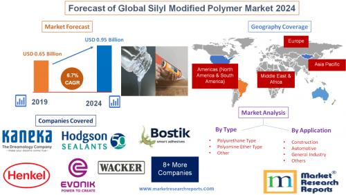 Forecast of Global Silyl Modified Polymer Market 2024'